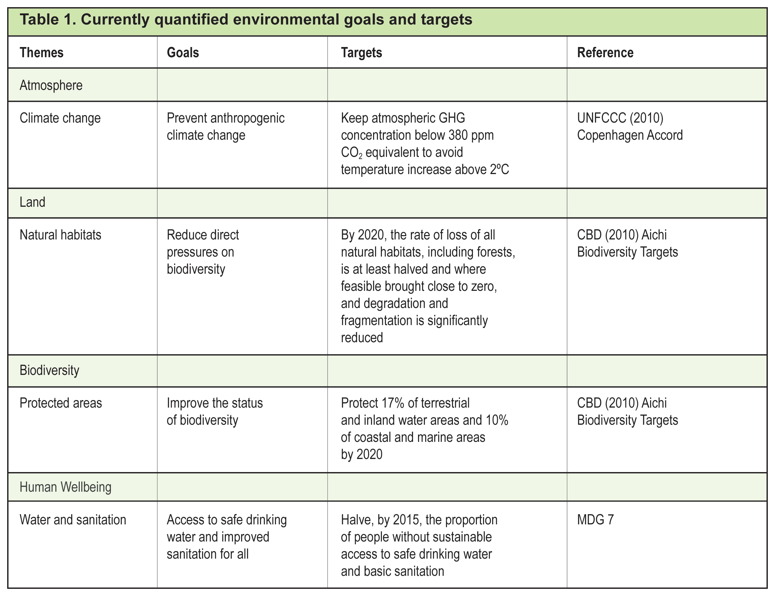 Full Size Image  sc 1 st  UNEP/GRID-Sioux Falls & The Need for Numbers-Goals Targets and Indicators for the Environment